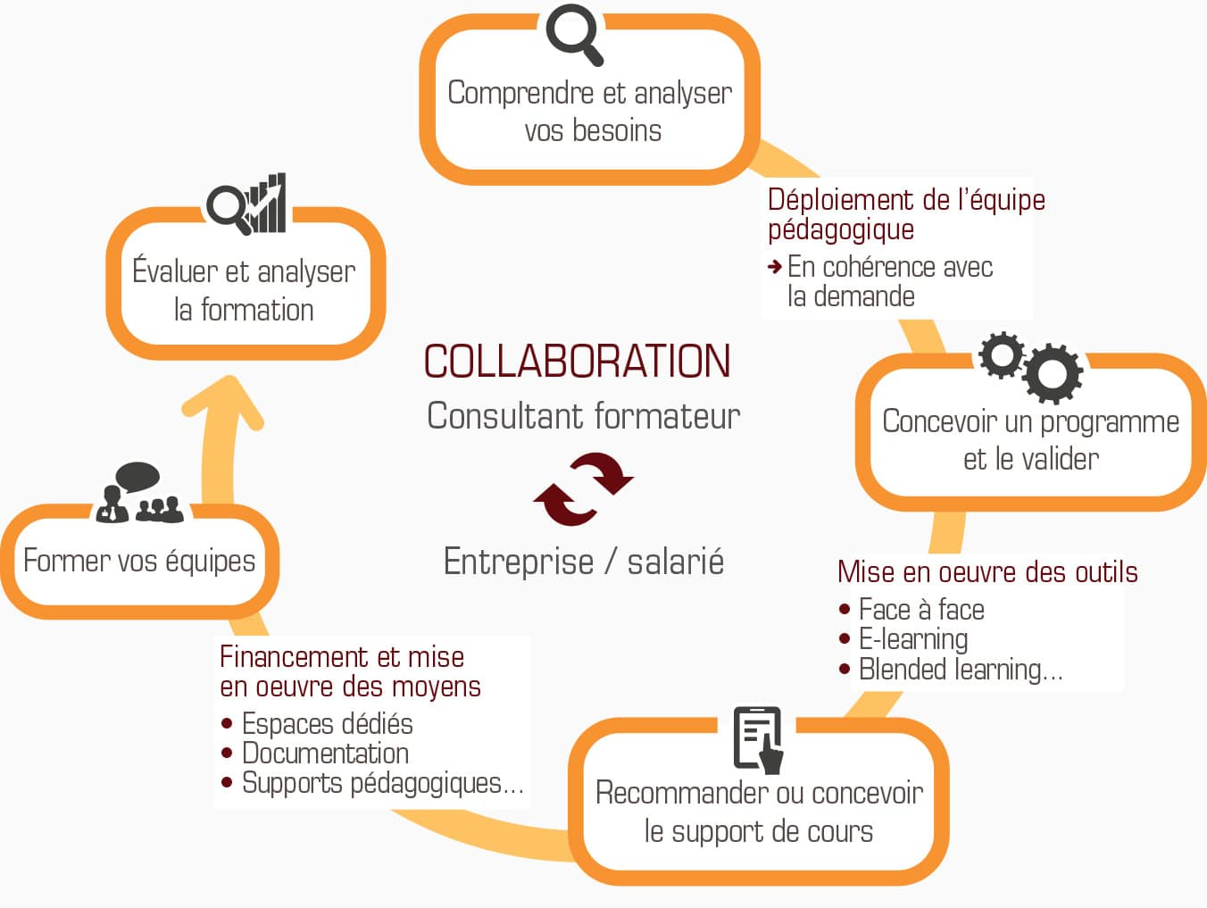 Formation-informatique-schema